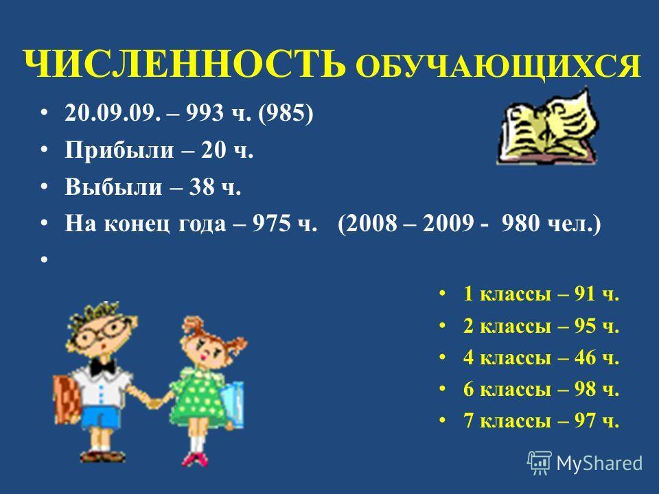 ЧИСЛЕННОСТЬ ОБУЧАЮЩИХСЯ 20.09.09. – 993 ч. (985) Прибыли – 20 ч. Выбыли – 38 ч. На конец года – 975 ч. (2008 – 2009 - 980 чел.) 1 классы – 91 ч. 2 классы – 95 ч. 4 классы – 46 ч. 6 классы – 98 ч. 7 классы – 97 ч.