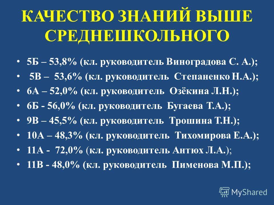 КАЧЕСТВО ЗНАНИЙ ВЫШЕ СРЕДНЕШКОЛЬНОГО 5Б – 53,8% (кл. руководитель Виноградова С. А.); 5В – 53,6% (кл. руководитель Степаненко Н.А.); 6А – 52,0% (кл. руководитель Озёкина Л.Н.); 6Б - 56,0% (кл. руководитель Бугаева Т.А.); 9В – 45,5% (кл. руководитель