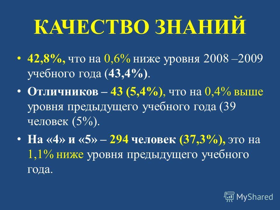 КАЧЕСТВО ЗНАНИЙ 42,8%, что на 0,6% ниже уровня 2008 –2009 учебного года (43,4%). Отличников – 43 (5,4%), что на 0,4% выше уровня предыдущего учебного года (39 человек (5%). На «4» и «5» – 294 человек (37,3%), это на 1,1% ниже уровня предыдущего учебн