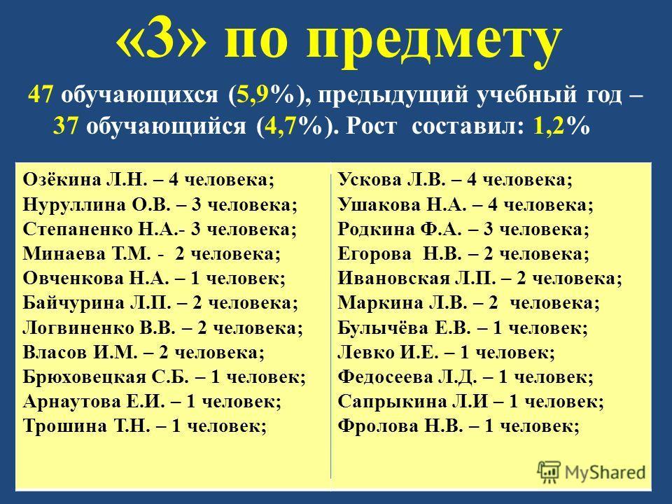 «3» по предмету 47 обучающихся (5,9%), предыдущий учебный год – 37 обучающийся (4,7%). Рост составил: 1,2% Озёкина Л.Н. – 4 человека; Нуруллина О.В. – 3 человека; Степаненко Н.А.- 3 человека; Минаева Т.М. - 2 человека; Овченкова Н.А. – 1 человек; Бай