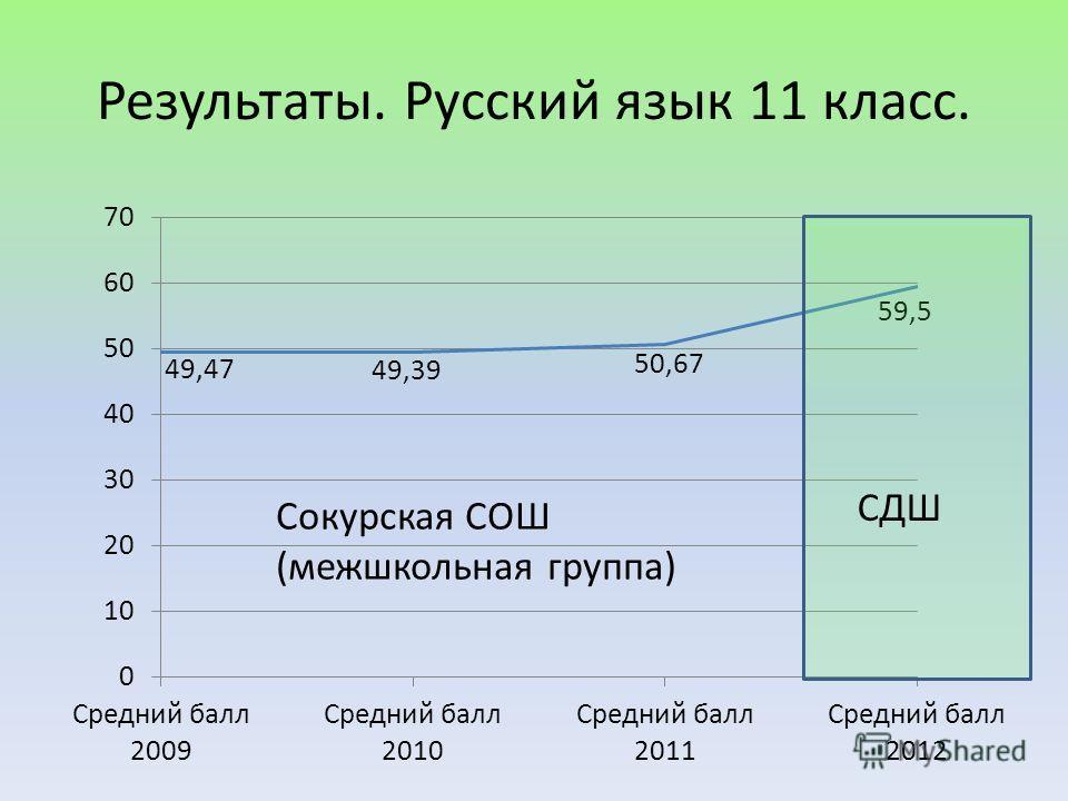 Результаты. Русский язык 11 класс. СДШ Сокурская СОШ (межшкольная группа)