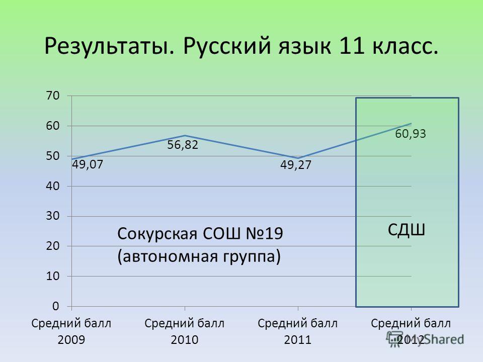Результаты. Русский язык 11 класс. СДШ Сокурская СОШ 19 (автономная группа)