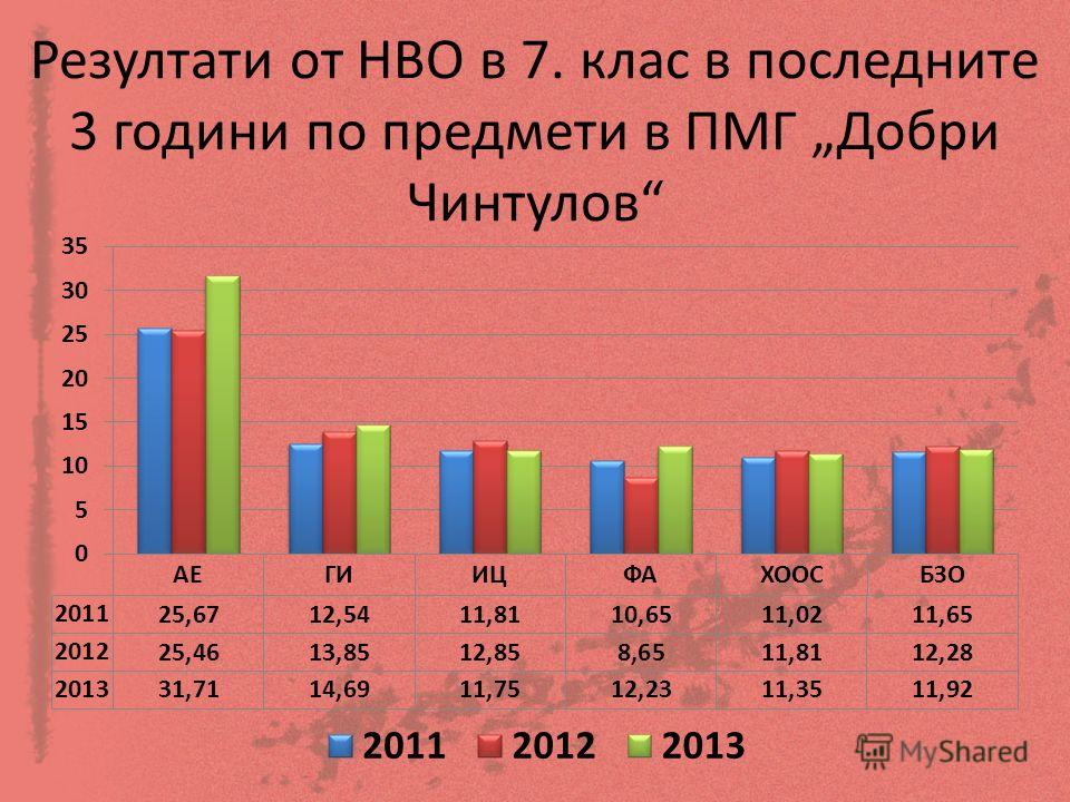 Резултати от НВО в 7. клас в последните 3 години по предмети в ПМГ Добри Чинтулов