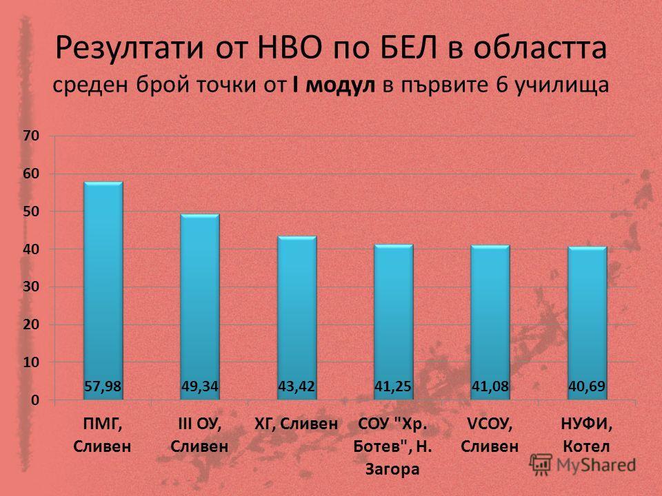 Резултати от НВО по БЕЛ в областта среден брой точки от І модул в първите 6 училища