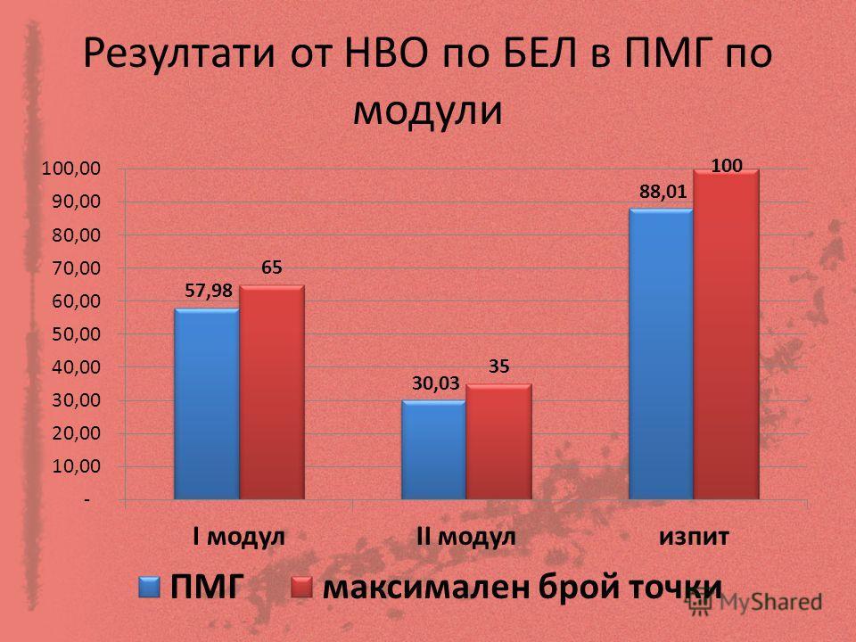 Резултати от НВО по БЕЛ в ПМГ по модули