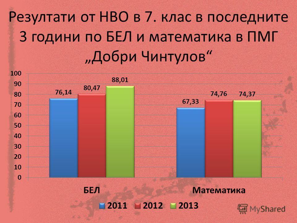Резултати от НВО в 7. клас в последните 3 години по БЕЛ и математика в ПМГ Добри Чинтулов