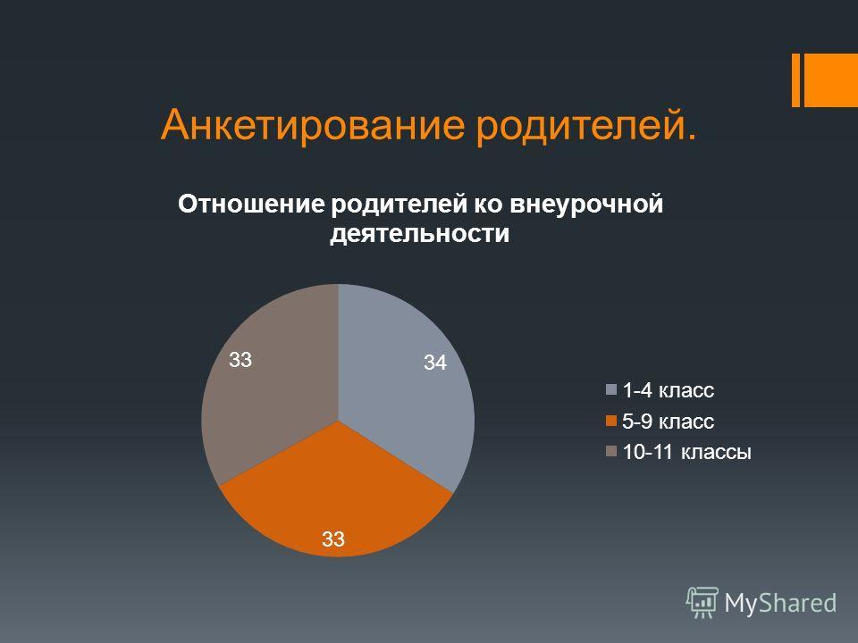Анкетирование родителей.