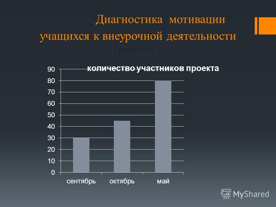 Диагностика мотивации учащихся к внеурочной деятельности График 1