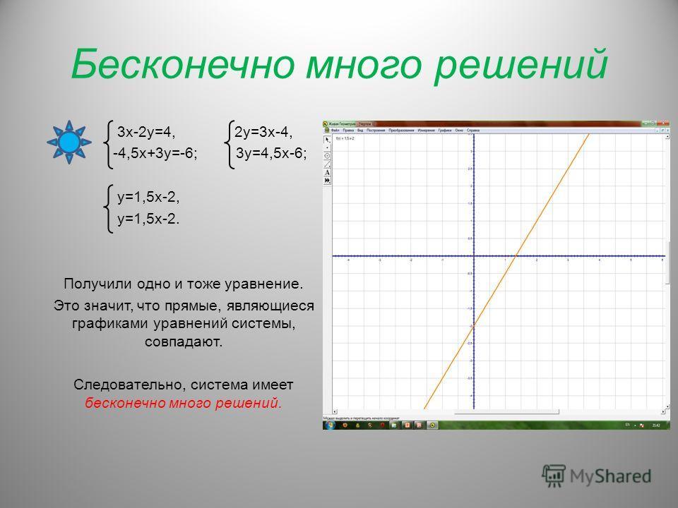Бесконечно много решений 3х-2у=4, 2у=3х-4, -4,5х+3у=-6; 3у=4,5х-6; у=1,5х-2, у=1,5х-2. Получили одно и тоже уравнение. Это значит, что прямые, являющиеся графиками уравнений системы, совпадают. Следовательно, система имеет бесконечно много решений.
