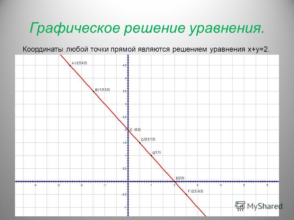 Графическое решение уравнения. Координаты любой точки прямой являются решением уравнения х+у=2.
