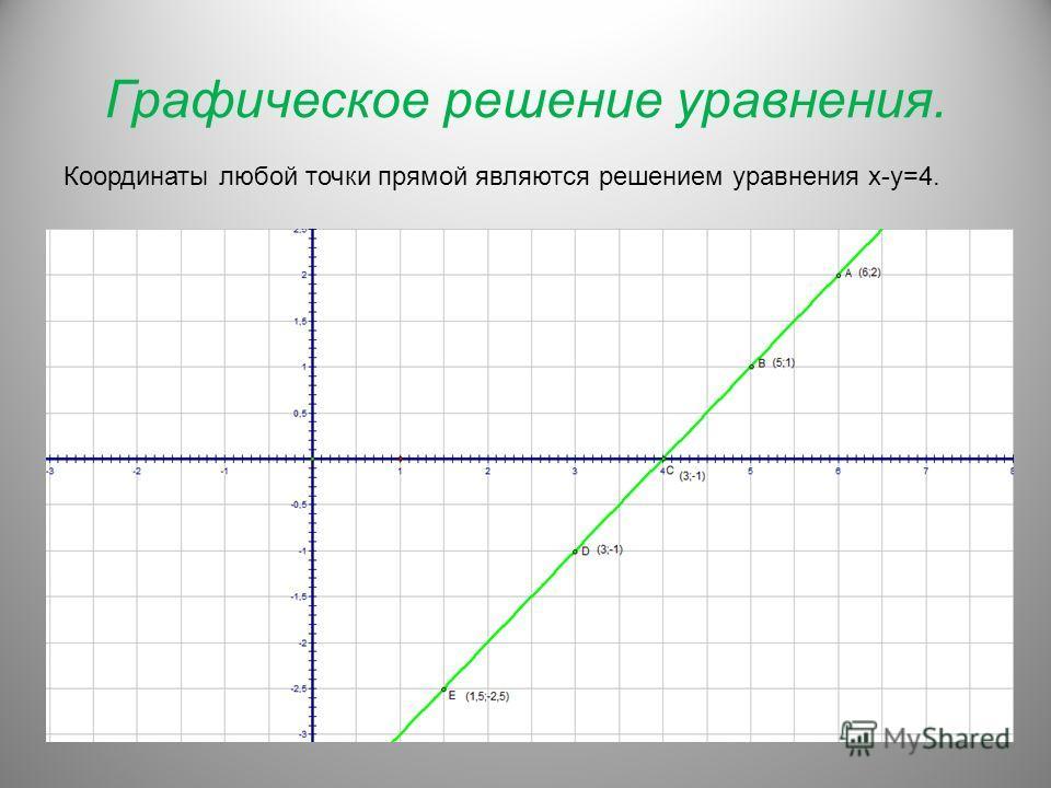 Графическое решение уравнения. Координаты любой точки прямой являются решением уравнения х-у=4.
