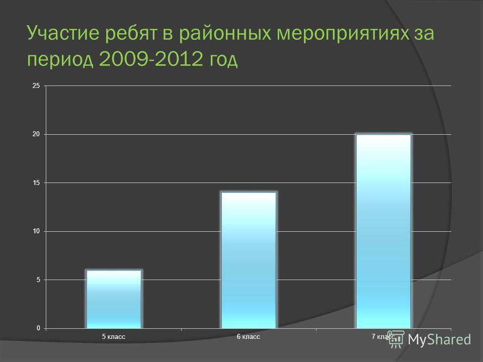 Участие ребят в районных мероприятиях за период 2009-2012 год