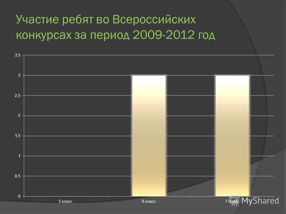 Участие ребят во Всероссийских конкурсах за период 2009-2012 год