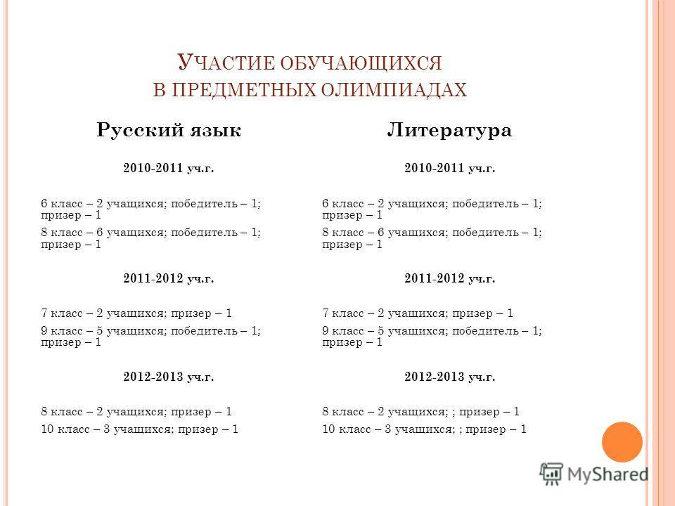 У ЧАСТИЕ ОБУЧАЮЩИХСЯ В ПРЕДМЕТНЫХ ОЛИМПИАДАХ Русский язык 2010-2011 уч.г. 6 класс – 2 учащихся; победитель – 1; призер – 1 8 класс – 6 учащихся; победитель – 1; призер – 1 2011-2012 уч.г. 7 класс – 2 учащихся; призер – 1 9 класс – 5 учащихся; победит