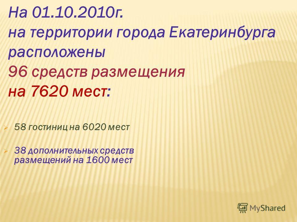 58 гостиниц на 6020 мест 38 дополнительных средств размещений на 1600 мест На 01.10.2010г. на территории города Екатеринбурга расположены 96 средств размещения на 7620 мест: