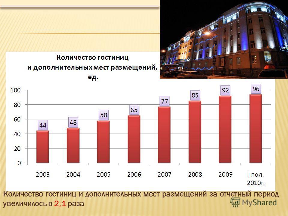 Количество гостиниц и дополнительных мест размещений за отчетный период увеличилось в 2,1 раза