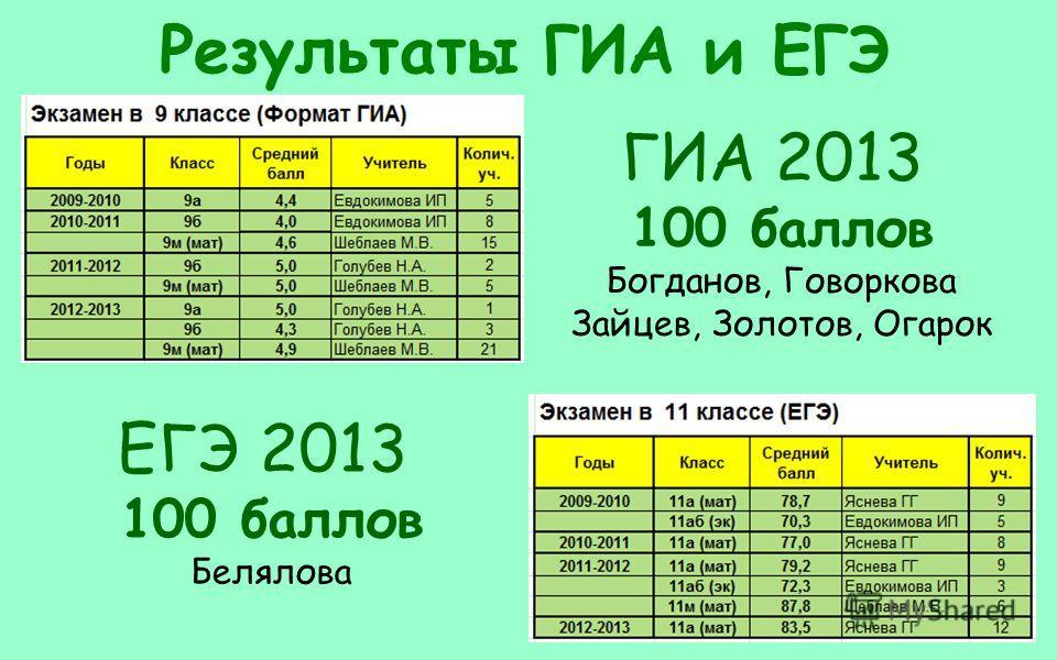 Результаты ГИА и ЕГЭ ГИА 2013 100 баллов Богданов, Говоркова Зайцев, Золотов, Огарок ЕГЭ 2013 100 баллов Белялова