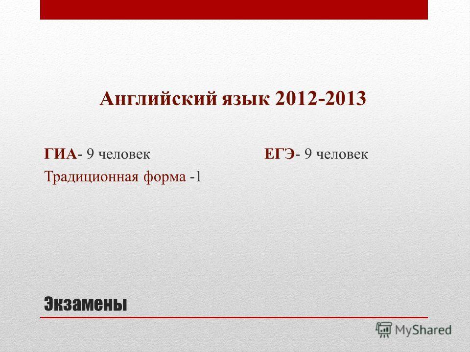 Экзамены Английский язык 2012-2013 ГИА- 9 человек ЕГЭ- 9 человек Традиционная форма -1