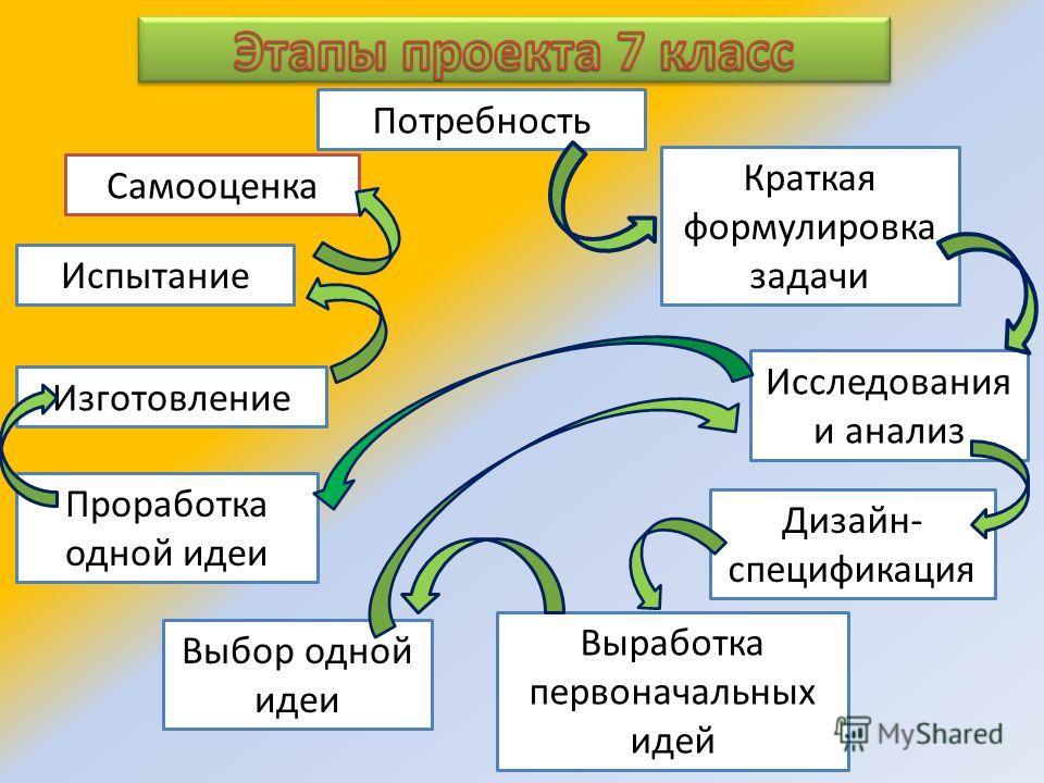 Краткая формулировка задачи Исследования и анализ Дизайн- спецификация Выработка первоначальных идей Выбор одной идеи Проработка одной идеи Изготовление Испытание Самооценка Потребность