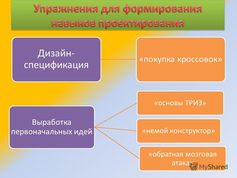 Дизайн- спецификация «покупка кроссовок» Выработка первоначальных идей «основы ТРИЗ»«немой конструктор» «обратная мозговая атака»