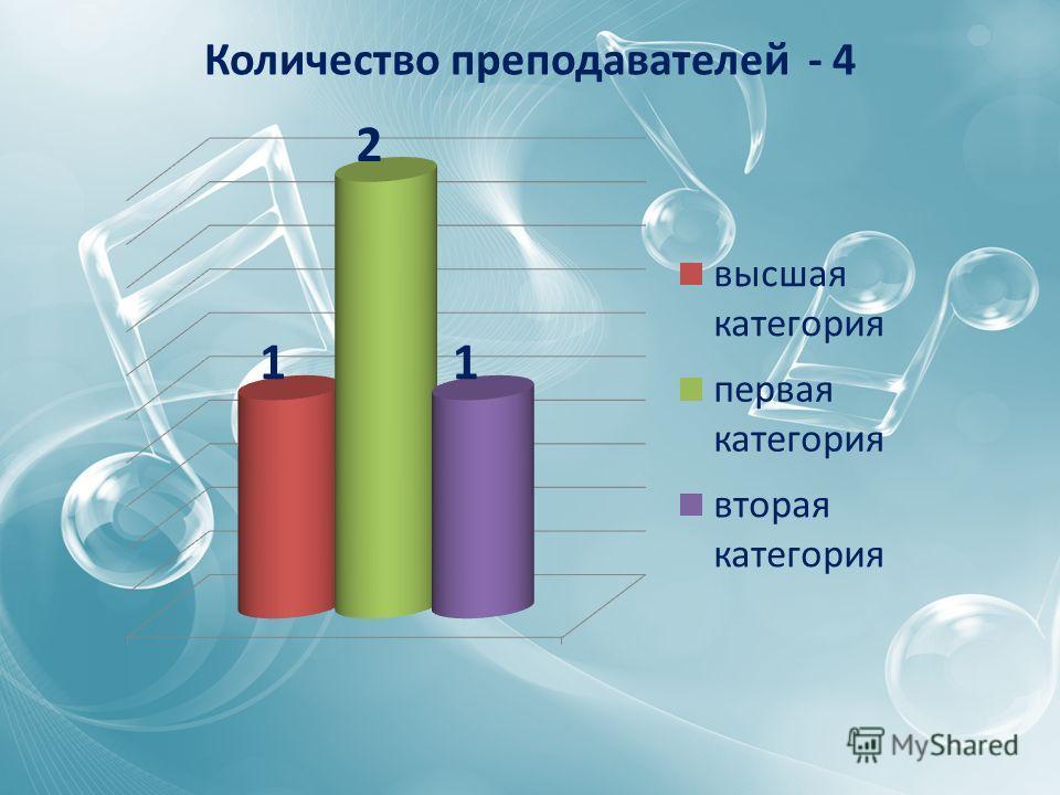 Количество преподавателей - 4