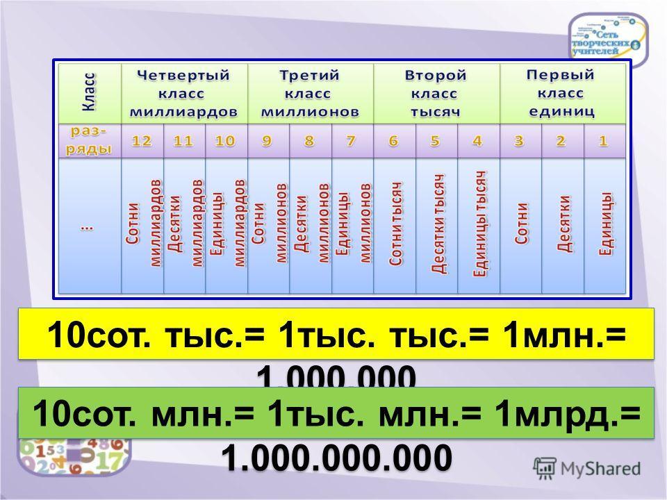 10сот. тыс.= 1тыс. тыс.= 1млн.= 1.000.000 10сот. млн.= 1тыс. млн.= 1млрд.= 1.000.000.000