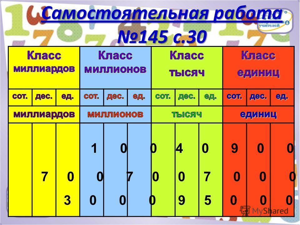 Самостоятельная работа 145 с.30 1 0 0 4 0 9 0 0 0 7 0 0 7 0 0 7 0 0 0 0 3 0 0 0 9 5 0 0 0 0