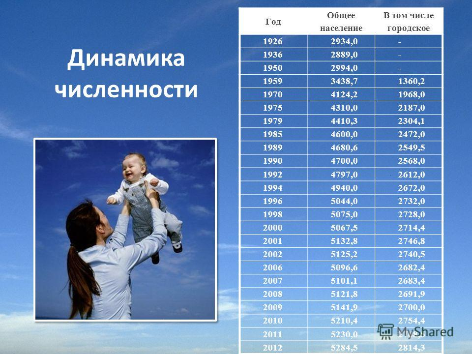 Динамика численности Год Общее население В том числе городское 19262934,0- 19362889,0- 19502994,0- 19593438,71360,2 19704124,21968,0 19754310,02187,0 19794410,32304,1 19854600,02472,0 19894680,62549,5 19904700,02568,0 19924797,02612,0 19944940,02672,