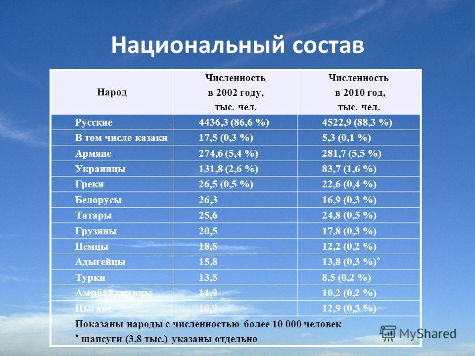 Национальный состав Народ Численность в 2002 году, тыс. чел. Численность в 2010 год, тыс. чел. Русские4436,3 (86,6 %)4522,9 (88,3 %) В том числе казаки17,5 (0,3 %)5,3 (0,1 %) Армяне274,6 (5,4 %)281,7 (5,5 %) Украинцы131,8 (2,6 %)83,7 (1,6 %) Греки26,