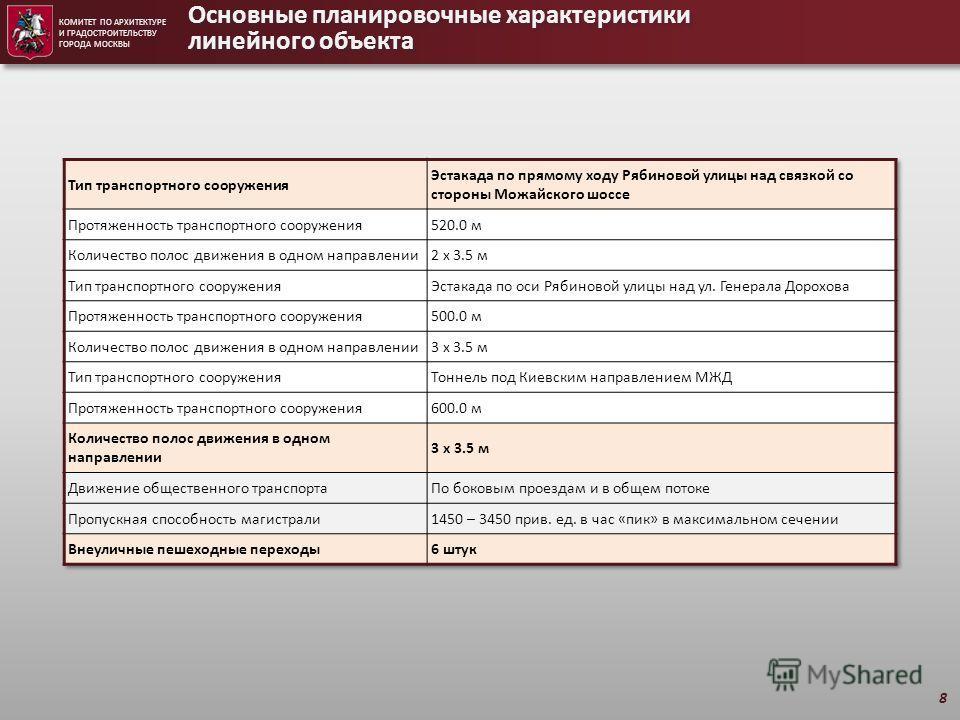 Основные планировочные характеристики линейного объекта КОМИТЕТ ПО АРХИТЕКТУРЕ И ГРАДОСТРОИТЕЛЬСТВУ ГОРОДА МОСКВЫ 8