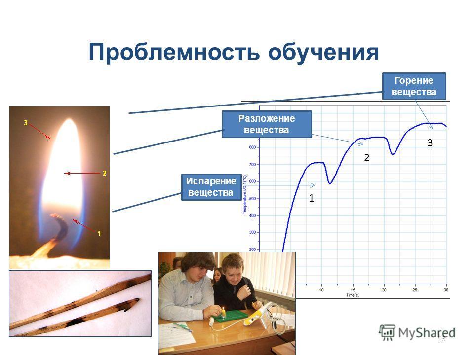 Проблемность обучения Испарение вещества Разложение вещества Горение вещества 1 2 3 13