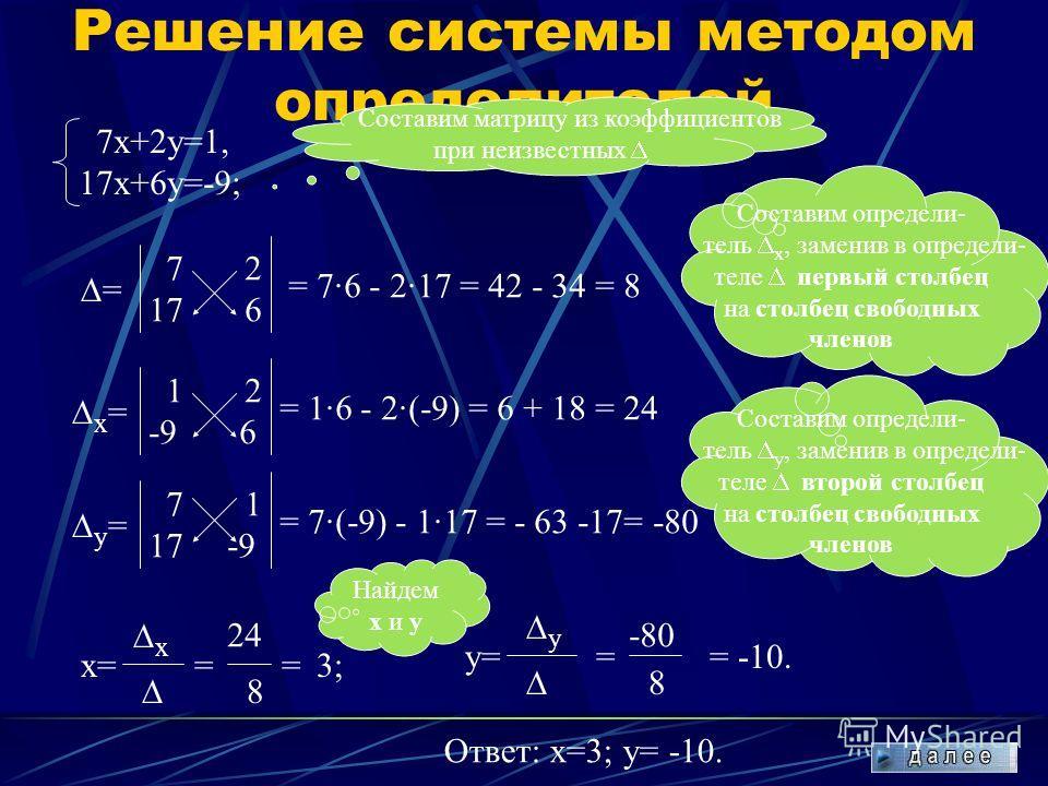 Графический способ (алгоритм) Выразить у через х в каждом уравнении Построить в одной системе координат график каждого уравнения Определить координаты точки пересечения Записать ответ: х=…; у=…, или (х; у)