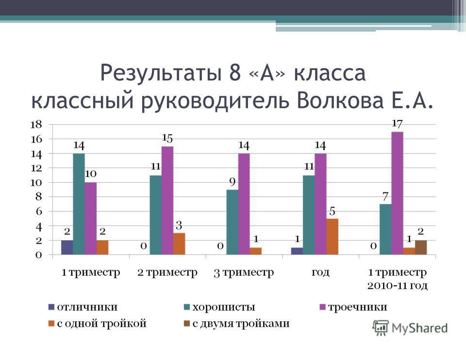 Результаты 8 «А» класса классный руководитель Волкова Е.А.