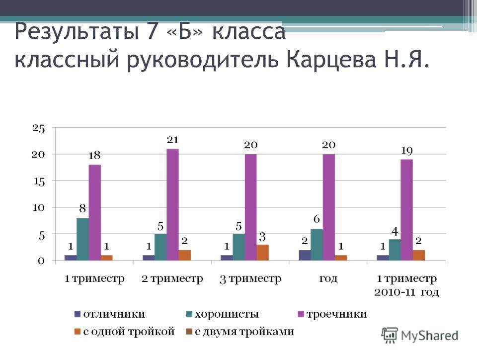 Результаты 7 «Б» класса классный руководитель Карцева Н.Я.