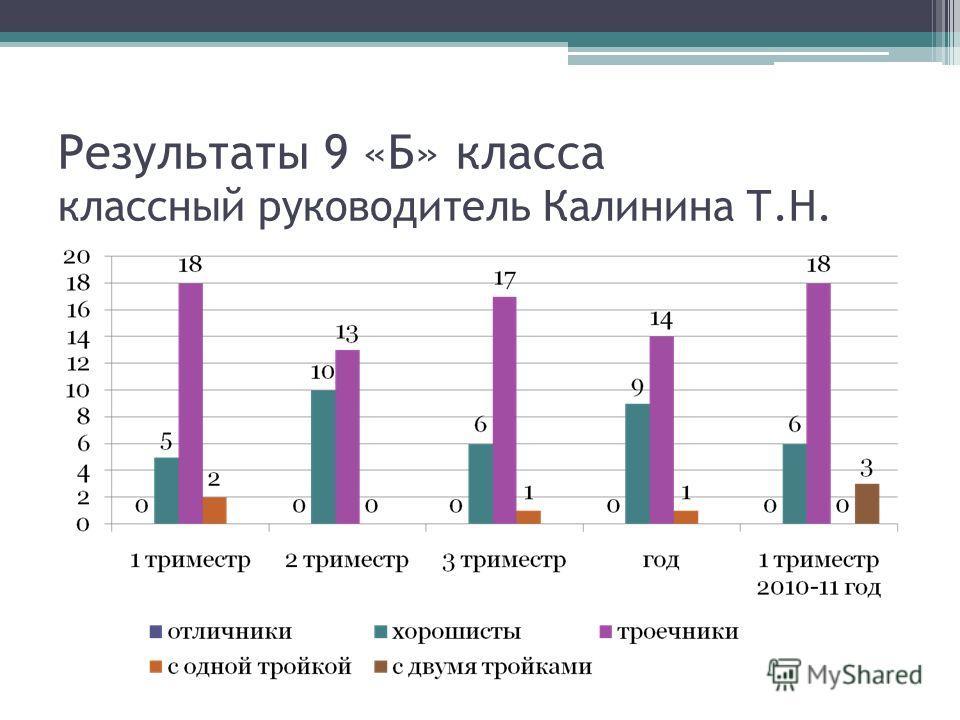 Результаты 9 «Б» класса классный руководитель Калинина Т.Н.