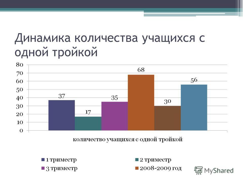Динамика количества учащихся с одной тройкой