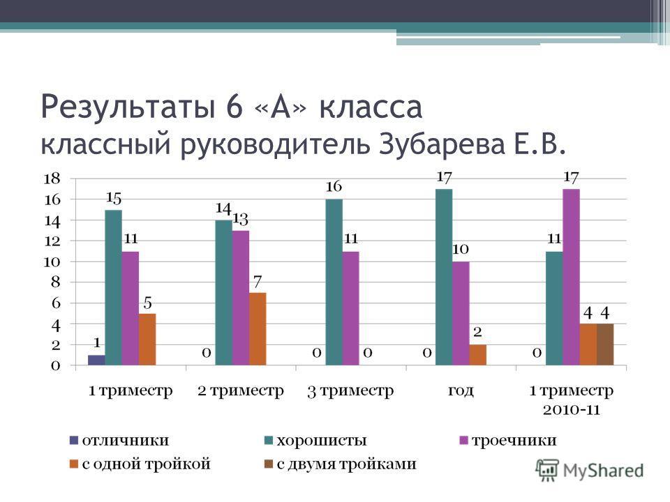 Результаты 6 «А» класса классный руководитель Зубарева Е.В.