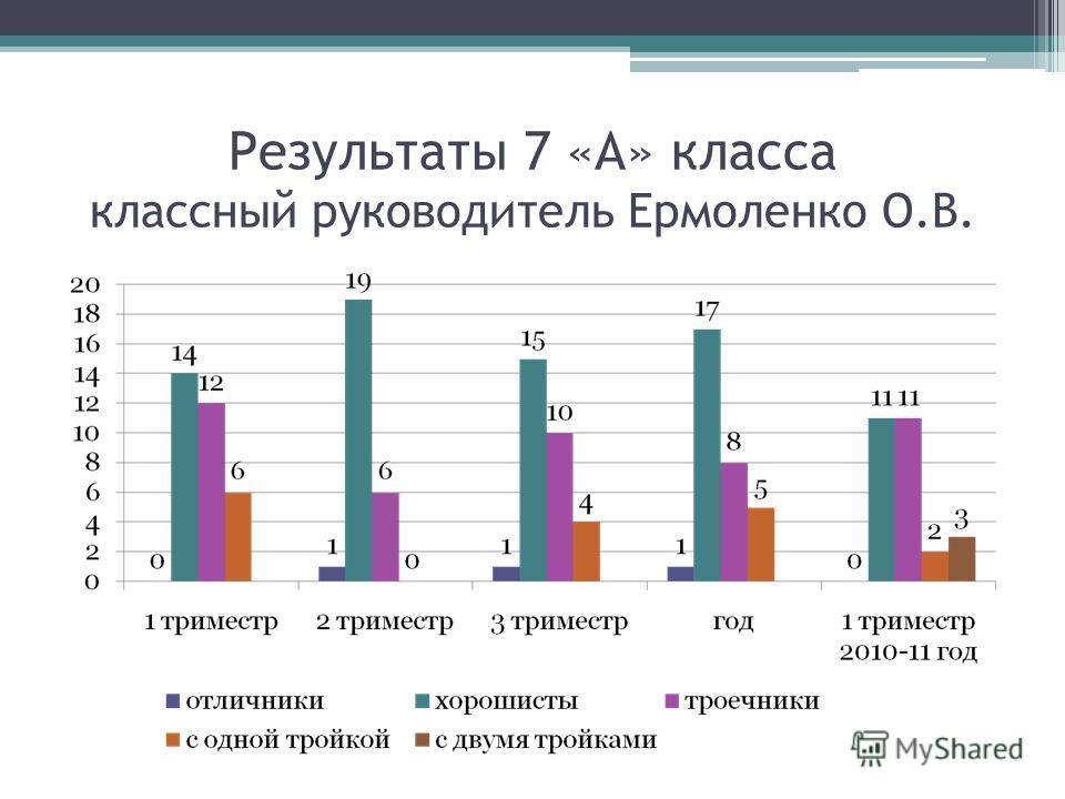 Результаты 7 «А» класса классный руководитель Ермоленко О.В.