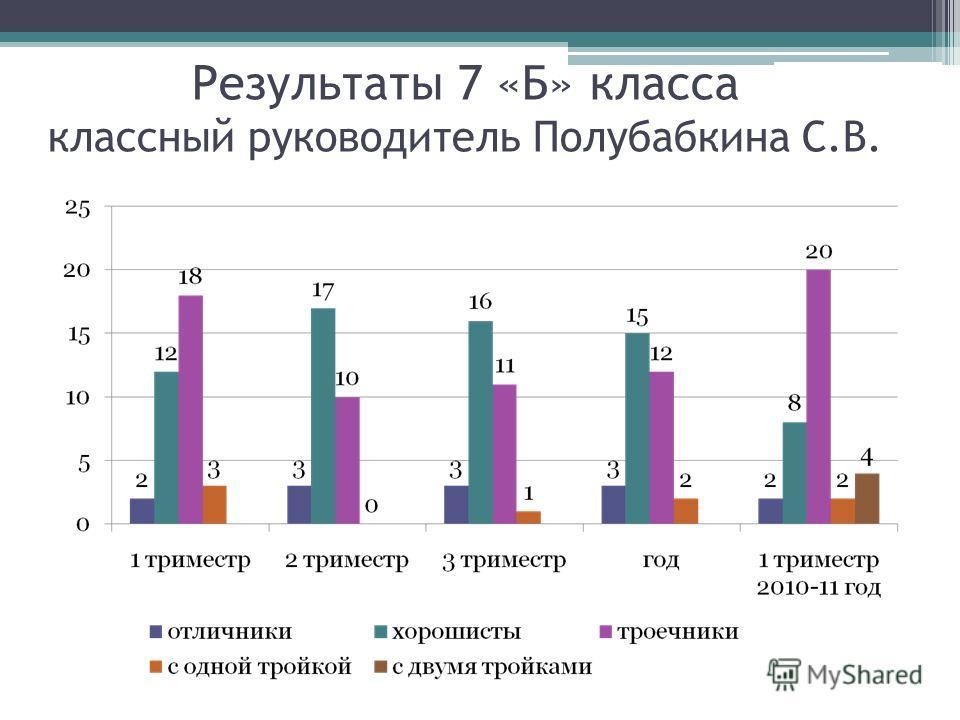 Результаты 7 «Б» класса классный руководитель Полубабкина С.В.