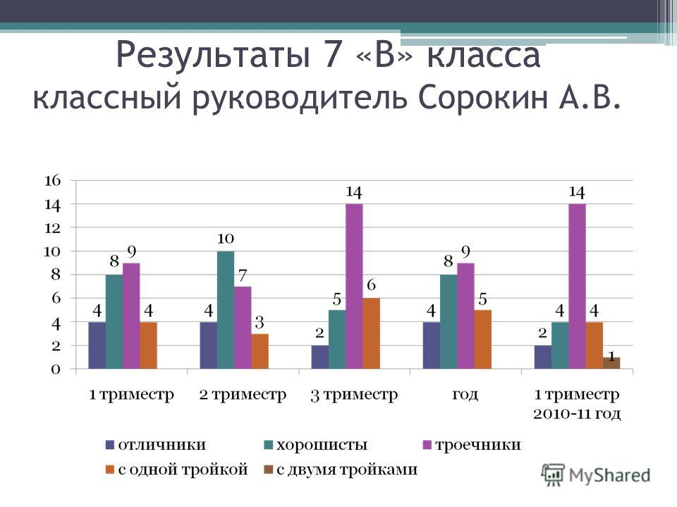Результаты 7 «В» класса классный руководитель Сорокин А.В.