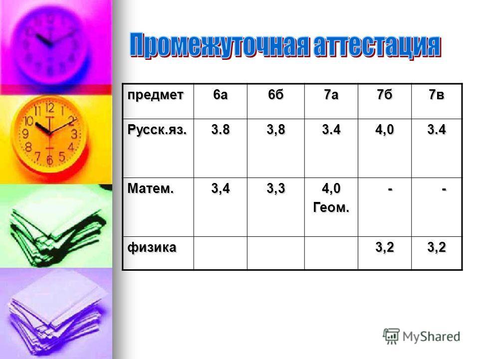 предмет6а6б7а7б7вРусск.яз.3.83,83.44,03.4 Матем.3,43,34,0Геом. - - физика3,23,2