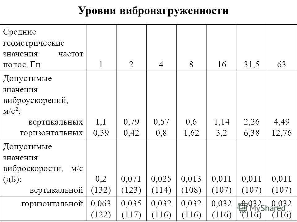 Средние геометрические значения частот полос, Гц12481631,563 Допустимые значения виброускорений, м/с 2 : вертикальных горизонтальных 1,1 0,39 0,79 0,42 0,57 0,8 0,6 1,62 1,14 3,2 2,26 6,38 4,49 12,76 Допустимые значения виброскорости, м/с (дБ): верти