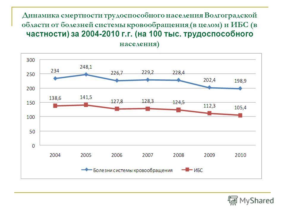 Динамика смертности трудоспособного населения Волгоградской области от болезней системы кровообращения (в целом) и ИБС (в частности) за 2004-2010 г.г. (на 100 тыс. трудоспособного населения)