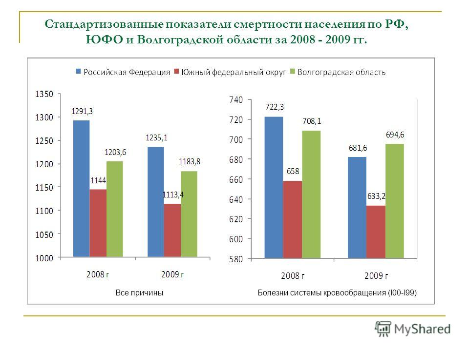 Стандартизованные показатели смертности населения по РФ, ЮФО и Волгоградской области за 2008 - 2009 гг. Все причиныБолезни системы кровообращения (I00-I99)