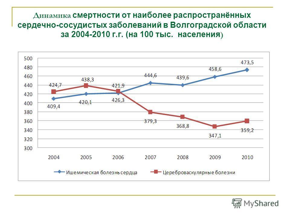 Динамика смертности от наиболее распространённых сердечно-сосудистых заболеваний в Волгоградской области за 2004-2010 г.г. (на 100 тыс. населения )