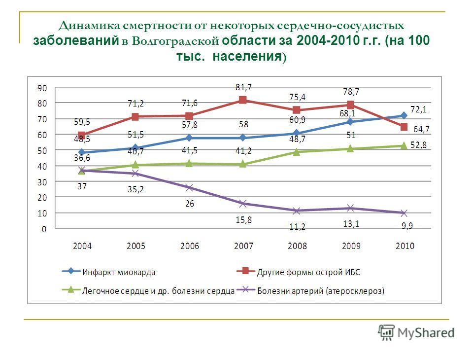 Динамика смертности от некоторых сердечно-сосудистых заболеваний в Волгоградской области за 2004-2010 г.г. (на 100 тыс. населения )