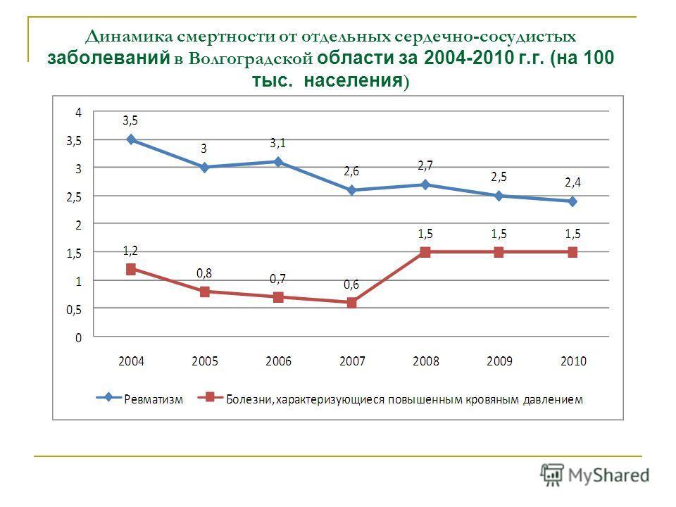 Динамика смертности от отдельных сердечно-сосудистых заболеваний в Волгоградской области за 2004-2010 г.г. (на 100 тыс. населения )