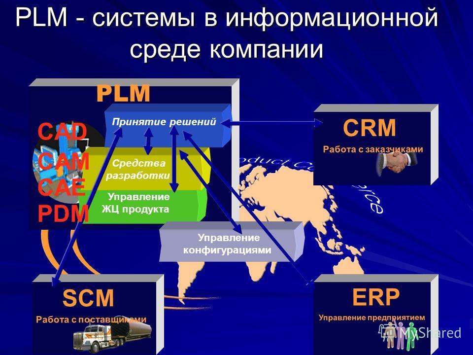 PLM PLM - системы в информационной среде компании Управление ЖЦ продукта Средства разработки Принятие решений CRM Работа с заказчиками ERP Управление предприятием SCM Работа с поставщиками Управление конфигурациями CAМ PDM CAD CAЕ