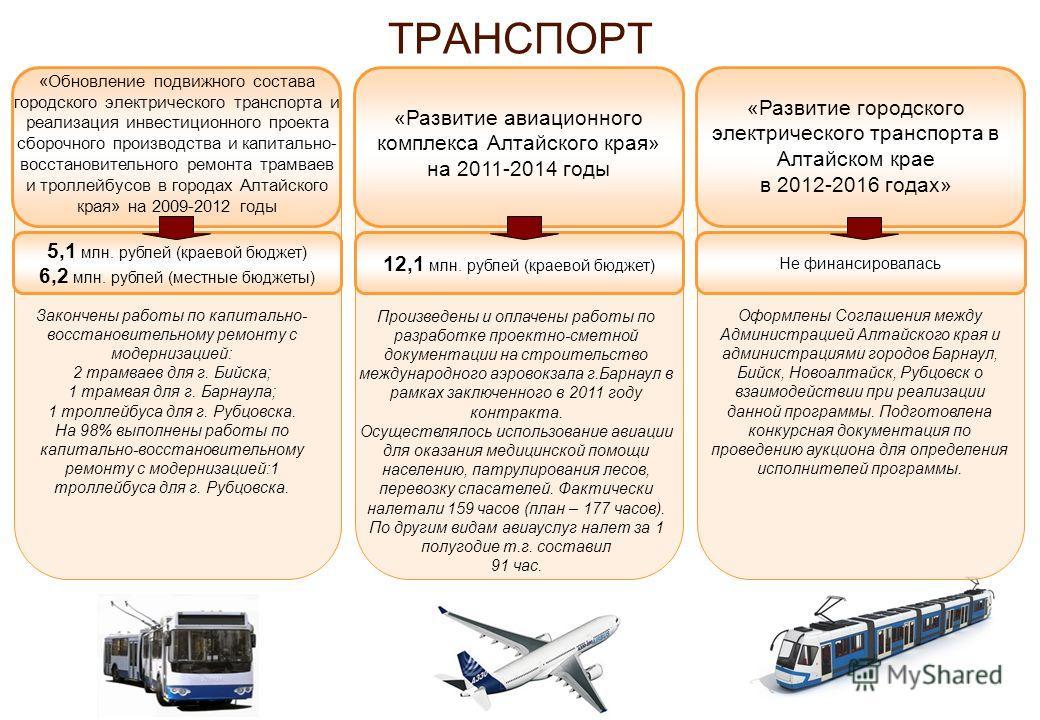 ТРАНСПОРТ 12,1 млн. рублей (краевой бюджет) Закончены работы по капитально- восстановительному ремонту с модернизацией: 2 трамваев для г. Бийска; 1 трамвая для г. Барнаула; 1 троллейбуса для г. Рубцовска. На 98% выполнены работы по капитально-восстан