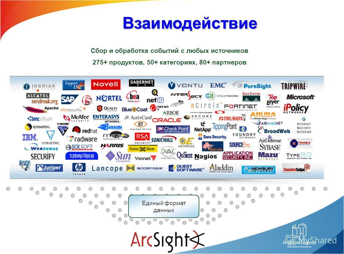 Сбор и обработка событий с любых источников 275+ продуктов, 50+ категориях, 80+ партнеров Единый формат данных Единый формат данных Взаимодействие